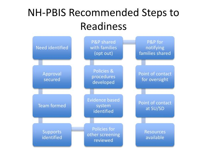 NH-PBIS Recommended Steps to Readiness