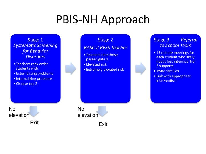 PBIS-NH Approach