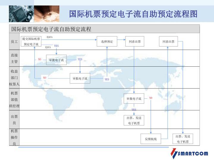 国际机票预定电子流自助预定流程
