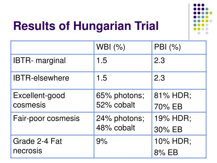 Results of Hungarian Trial