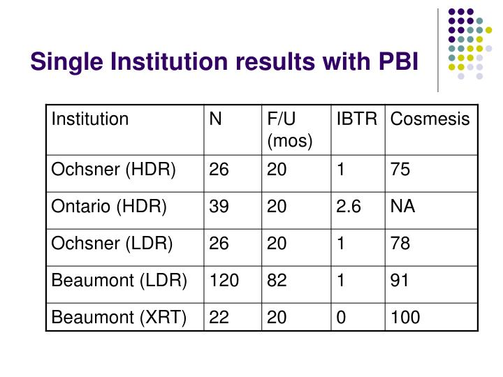 Single Institution results with PBI
