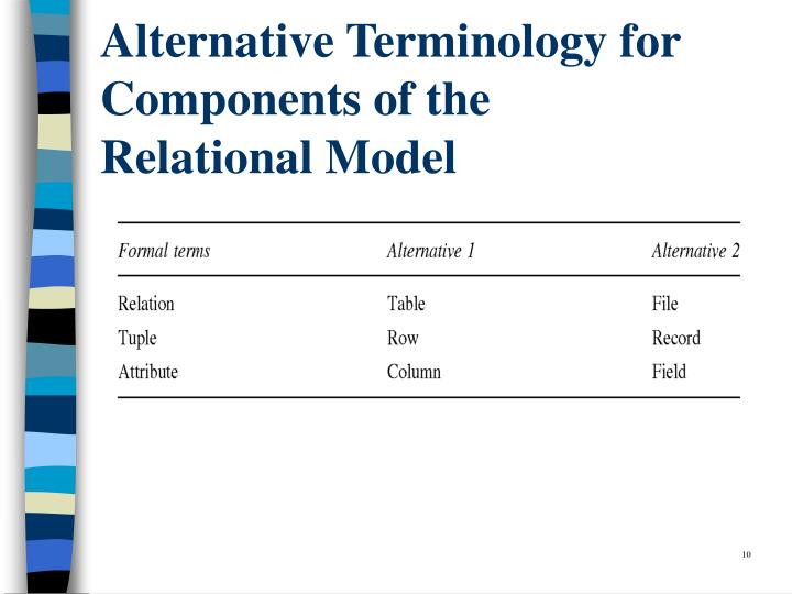 Alternative Terminology for Components of the
