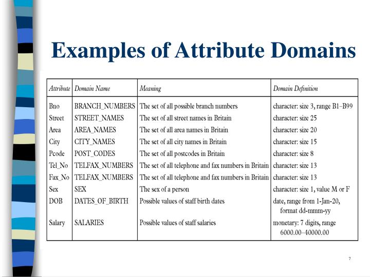 Examples of Attribute Domains