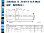 instances of branch and staff part relations