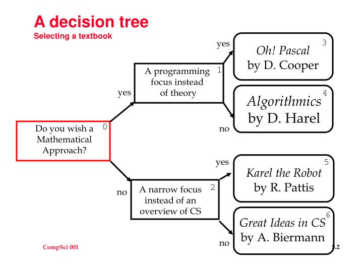 A decision tree selecting a textbook