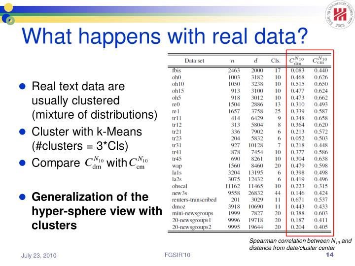 What happens with real data?