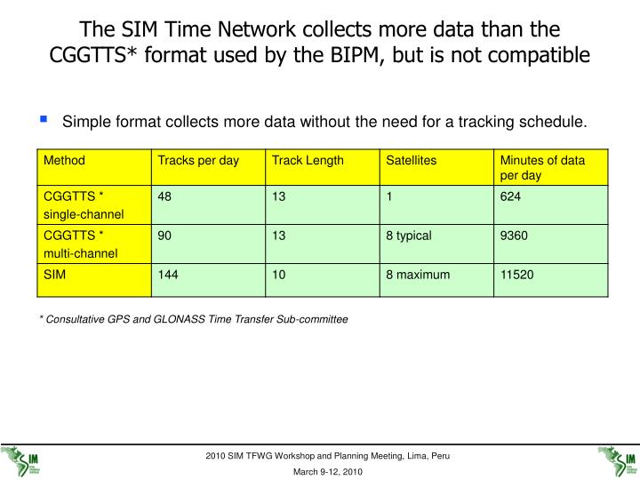 The SIM Time Network collects more data than the CGGTTS* format used by the BIPM, but is not compatible