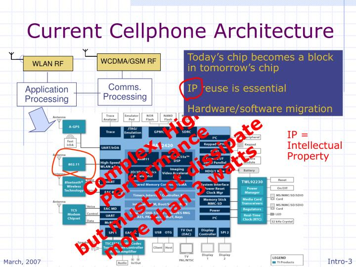 Current cellphone architecture