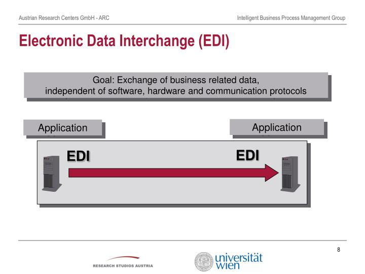EDI – Electronic Data Interchange