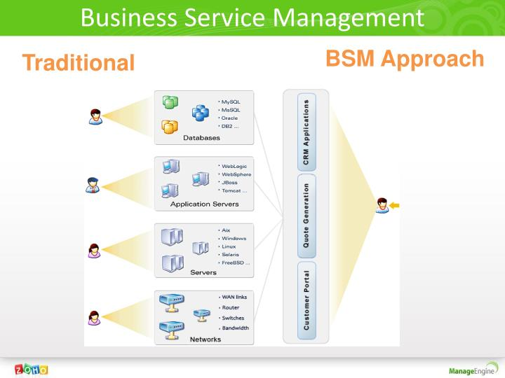 Business Service Management