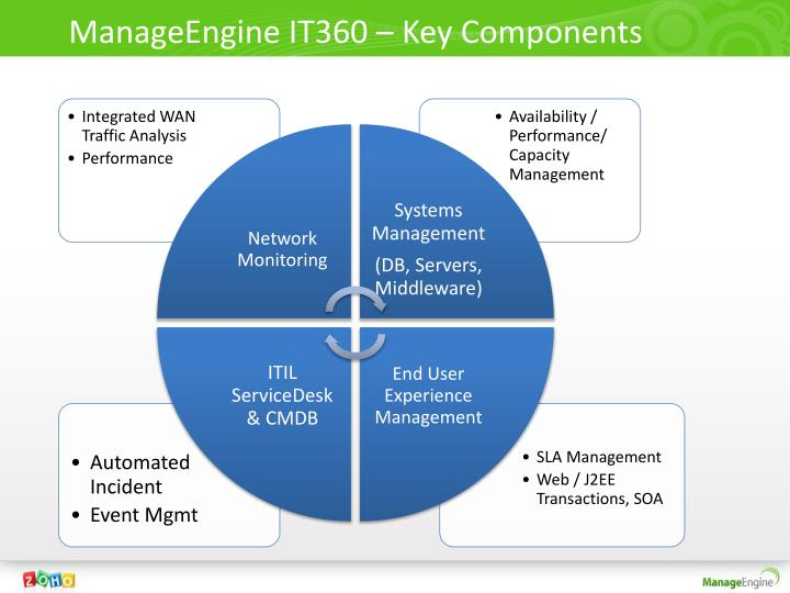 ManageEngine IT360 – Key Components