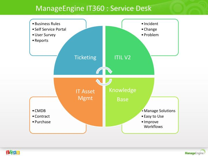 ManageEngine IT360 : Service Desk