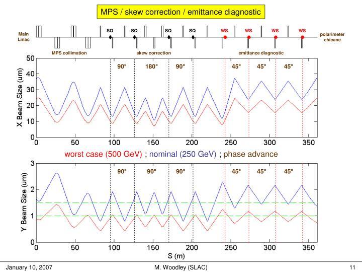 MPS / skew correction / emittance diagnostic