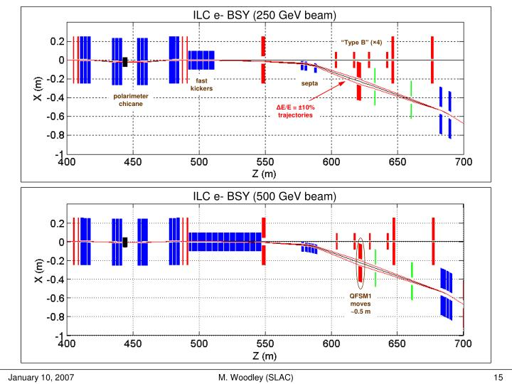 ILC e- BSY (250 GeV beam)