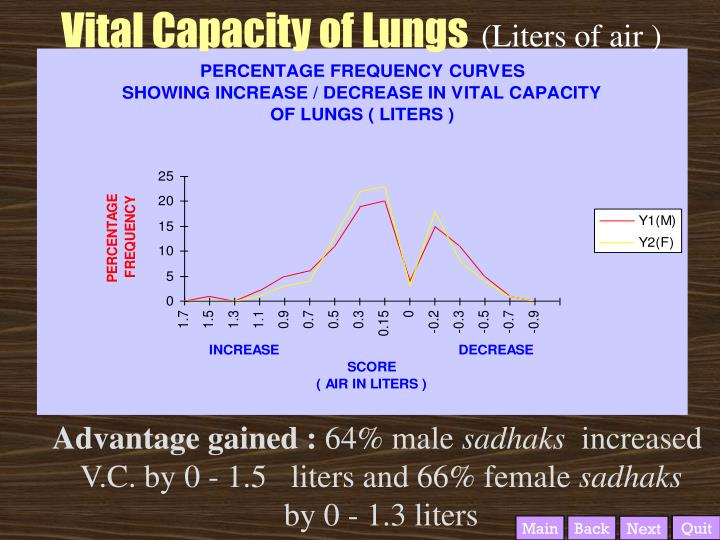 Vital Capacity of Lungs