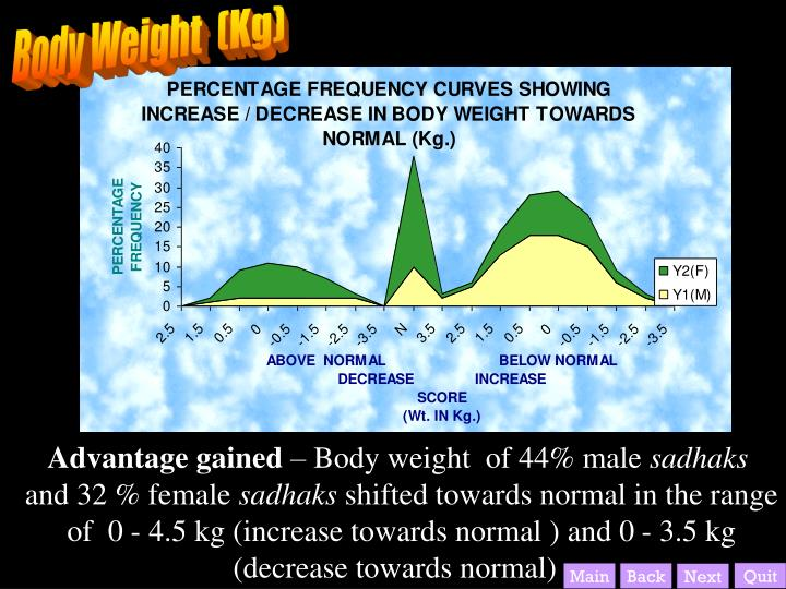 Body Weight  (Kg)