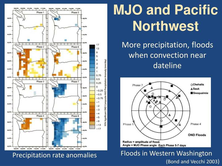 MJO and Pacific Northwest