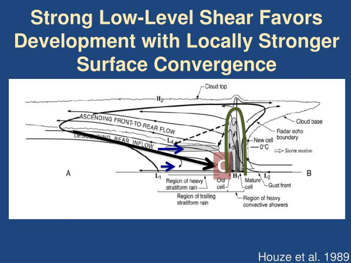 Strong Low-Level Shear Favors Development with Locally Stronger Surface Convergence