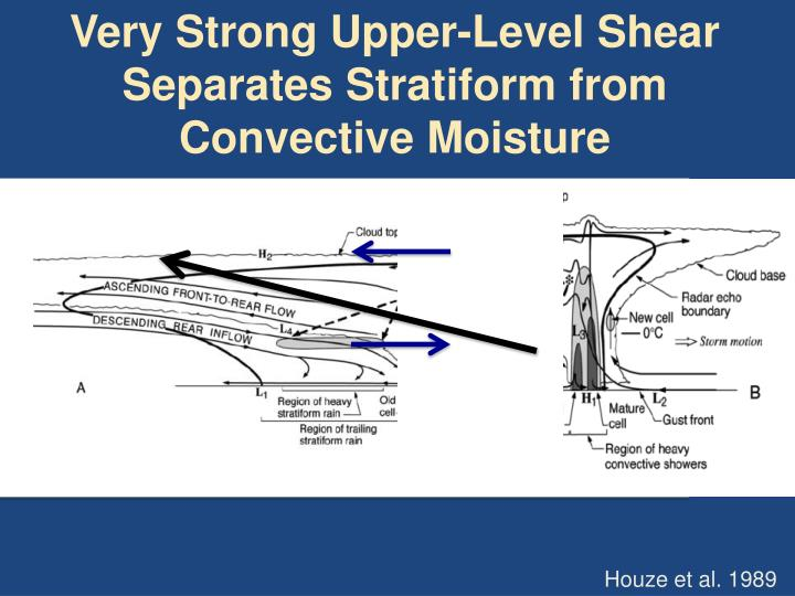 Very Strong Upper-Level Shear Separates Stratiform from Convective Moisture