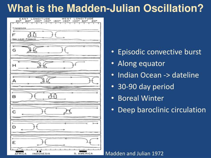 What is the madden julian oscillation
