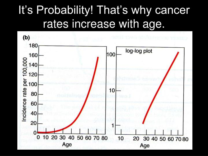 It's Probability! That's why cancer rates increase with age.