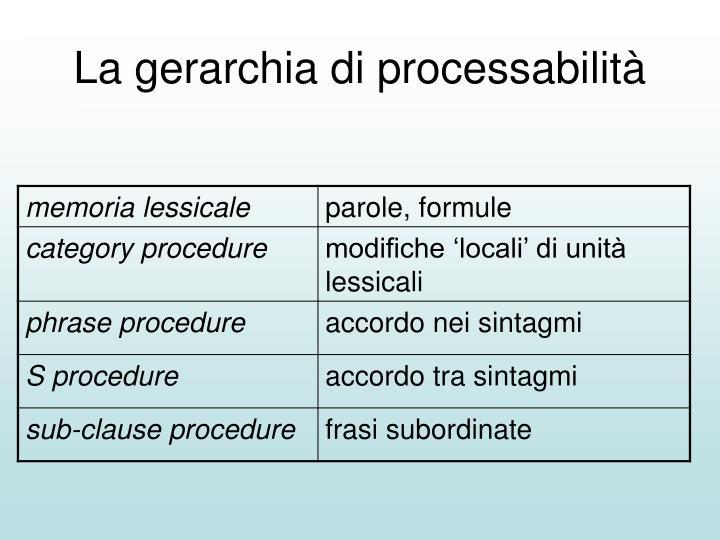 La gerarchia di processabilità