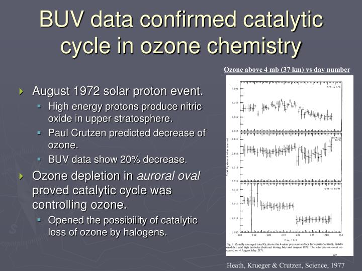 BUV data confirmed catalytic cycle in ozone chemistry