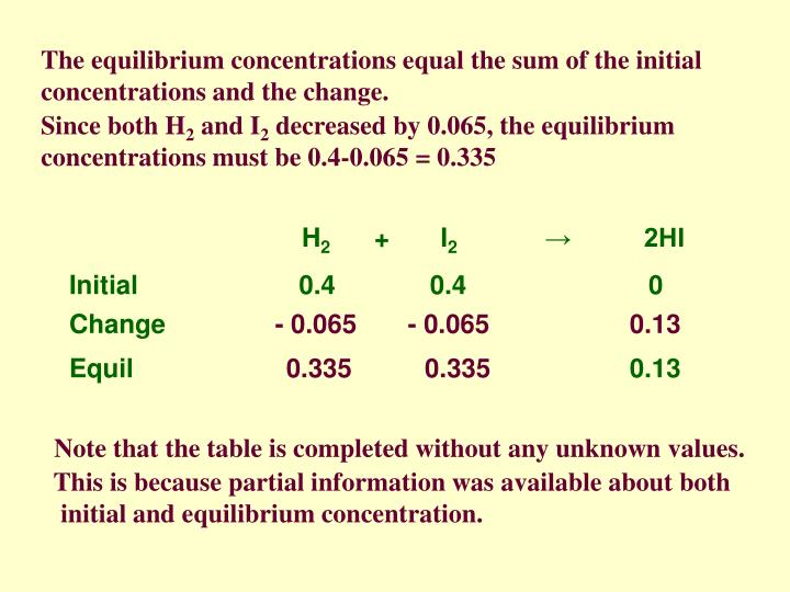 The equilibrium concentrations equal the sum of the initial concentrations and the change.