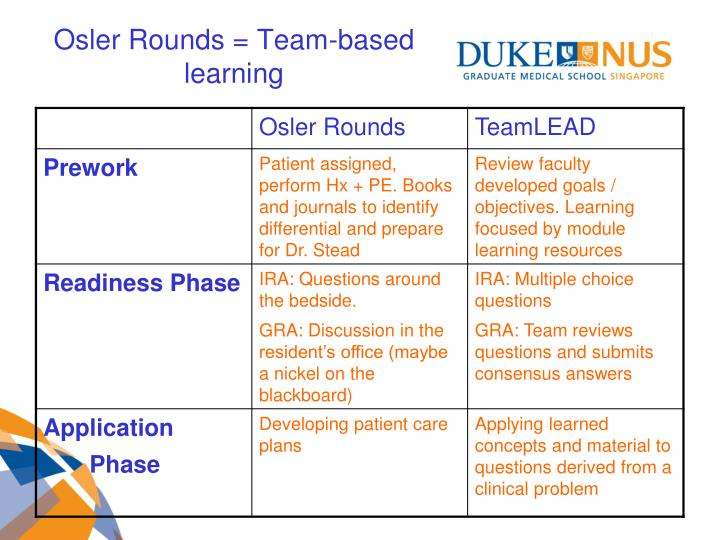 Osler Rounds = Team-based learning