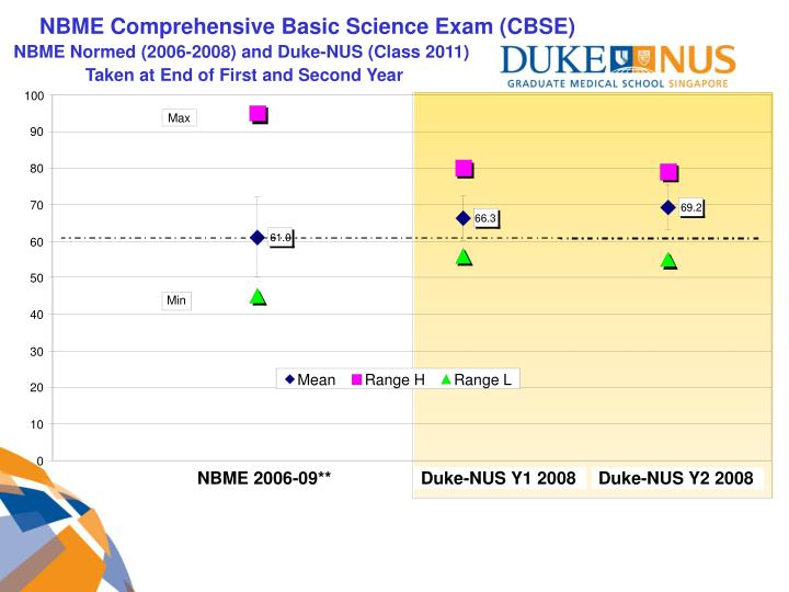 NBME Comprehensive Basic Science Exam (CBSE)