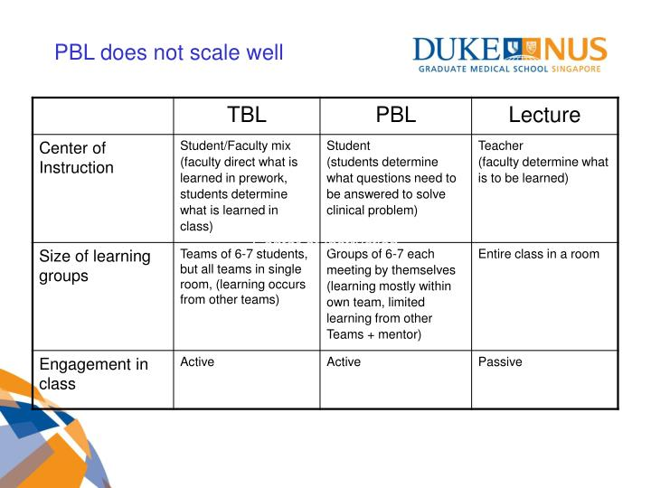 PBL does not scale well