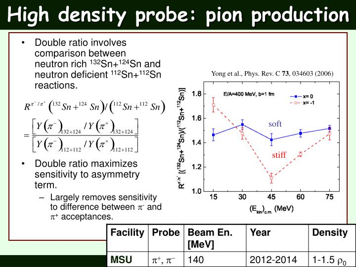 High density probe: pion production
