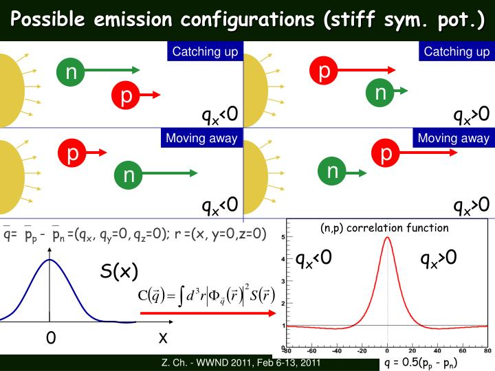 Possible emission configurations (stiff sym. pot.)