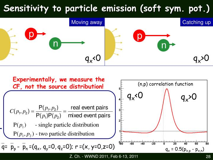 Sensitivity to particle emission (soft sym. pot.)