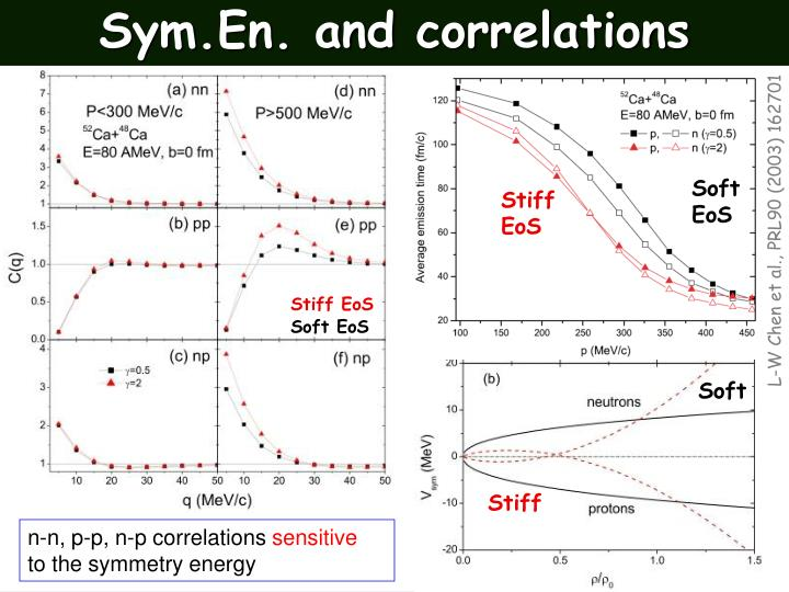 Sym.En. and correlations