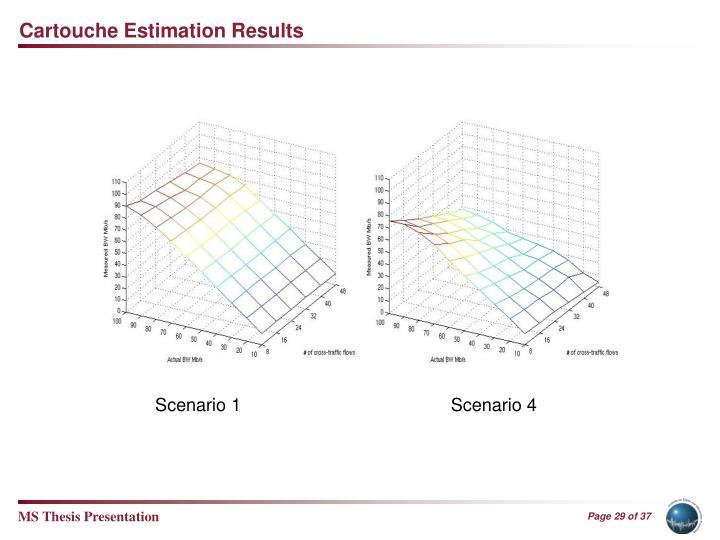 Cartouche Estimation Results