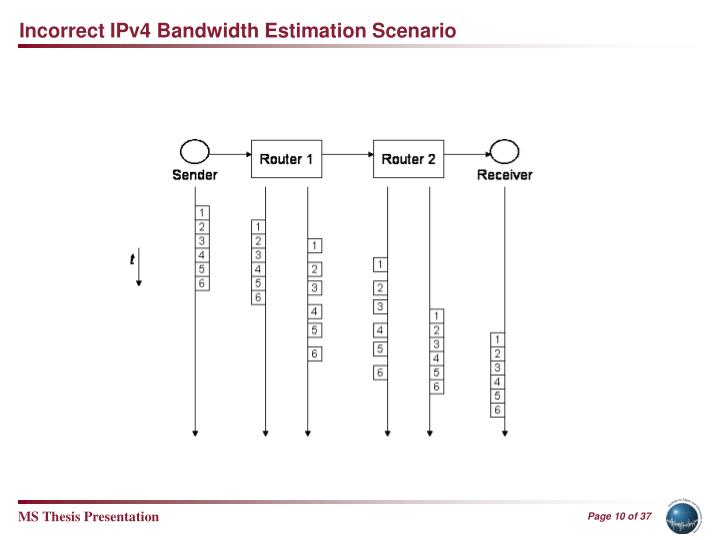 Incorrect IPv4 Bandwidth Estimation Scenario