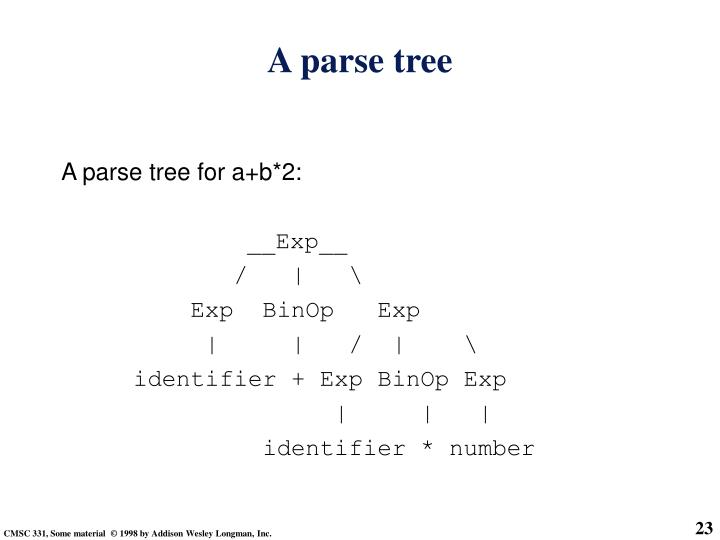 A parse tree for a+b*2: