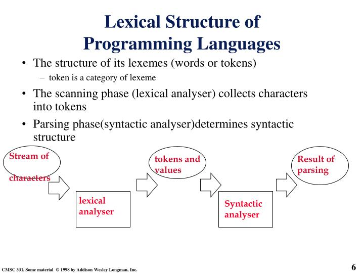 The structure of its lexemes (words or tokens)