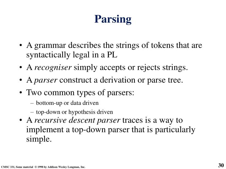 A grammar describes the strings of tokens that are syntactically legal in a PL
