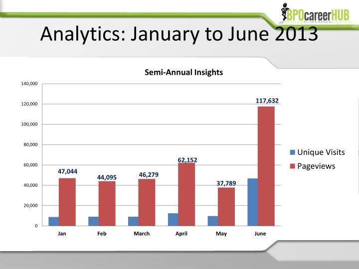 Analytics january to june 2013