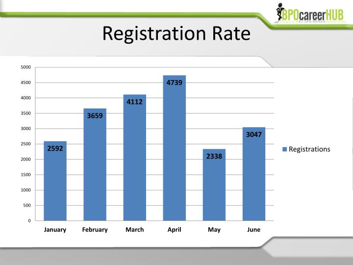 Registration Rate