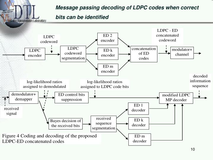 Message passing decoding of LDPC codes when correct