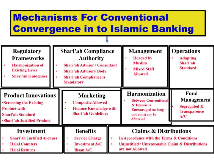 Mechanisms For Conventional Convergence in to Islamic Banking