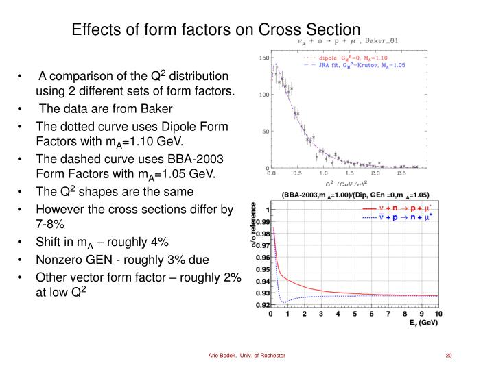 Effects of form factors on Cross Section
