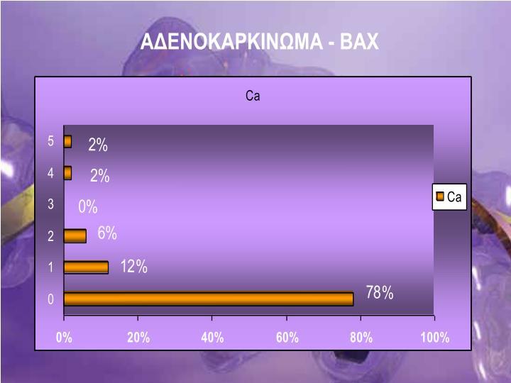 ΑΔΕΝΟΚΑΡΚΙΝΩΜΑ -