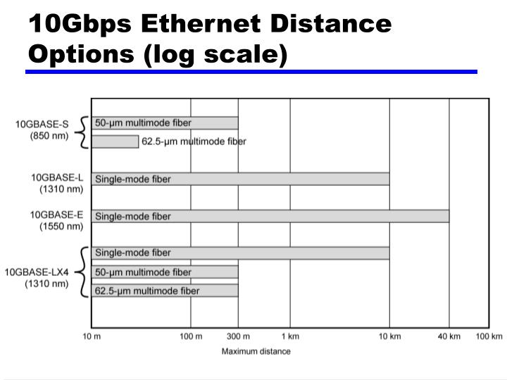 10Gbps Ethernet Distance Options (log scale)