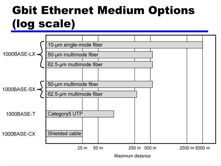 Gbit Ethernet Medium Options