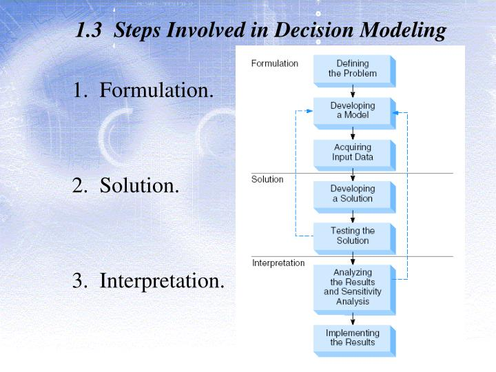 1.3  Steps Involved in Decision Modeling