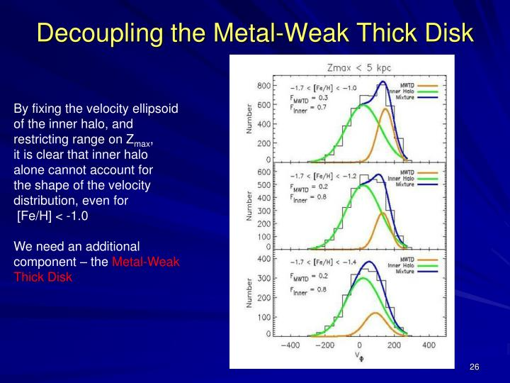 Decoupling the Metal-Weak Thick Disk